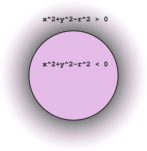 Équation sur le cercle
