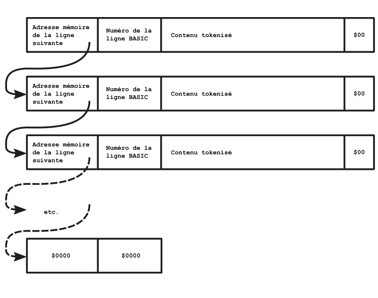Liste chaînée des lignes du BASIC-80 sur VG5000µ