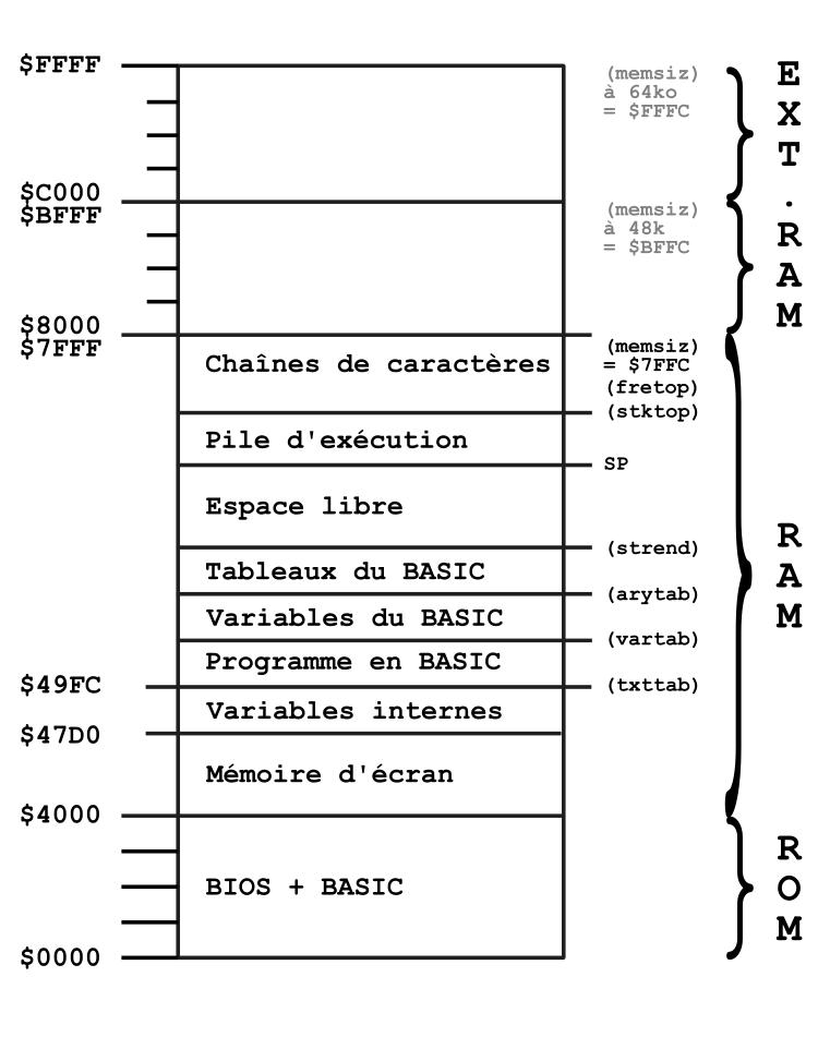 Cartographie Mémoire VG5000µ